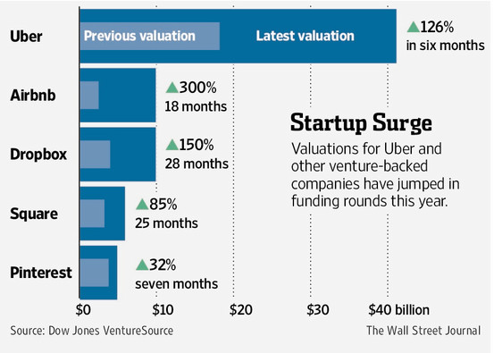 Private equity has been flowing with reckless abandon into startups with no track record of a positive bottom line, and many of them are valued above listed companies that have real business operations are already protibale