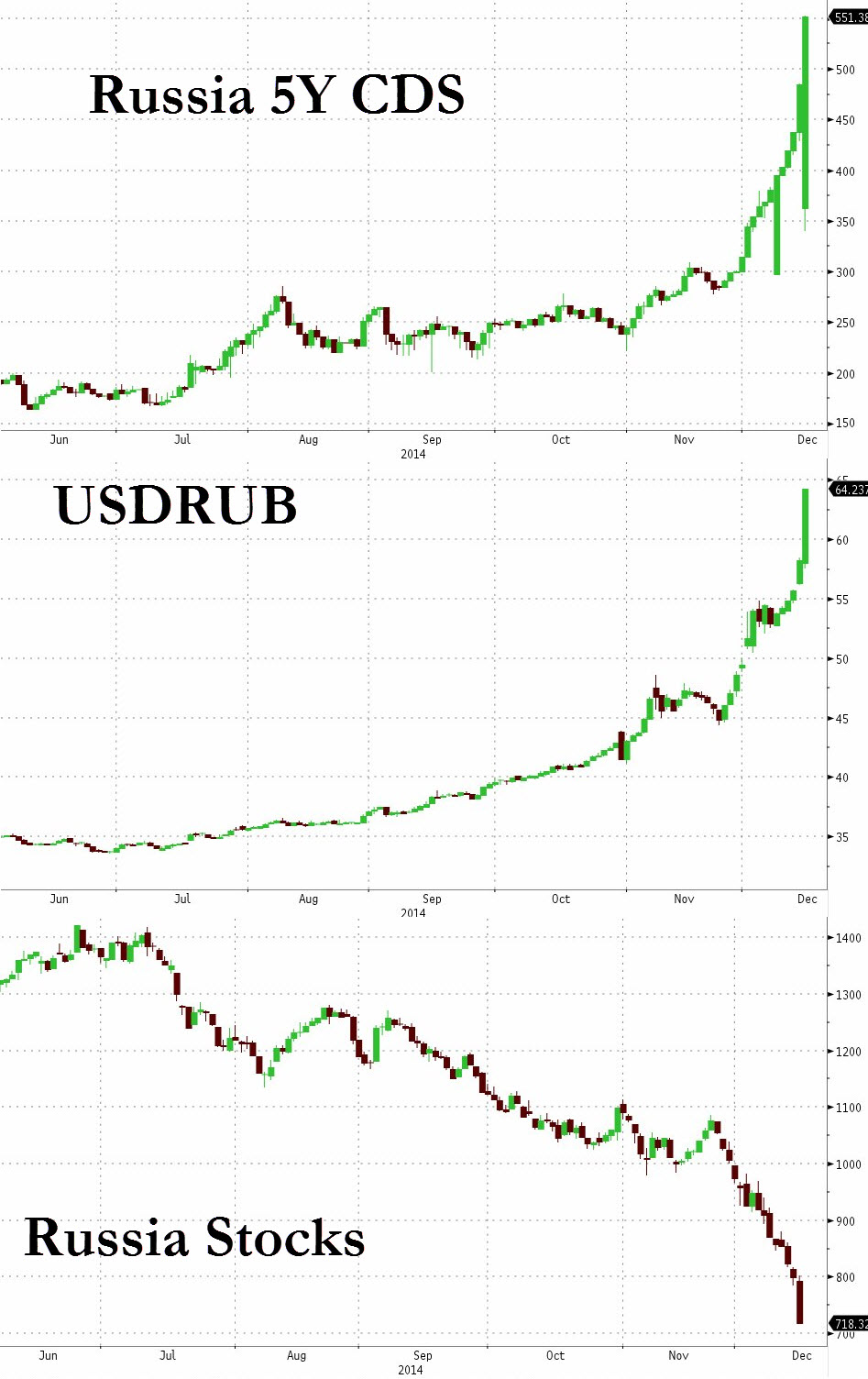 In this trifecta, we learn what a parabola looks like. USDRUB has rallied more than 1500 pips in half a month, and implied volatility is through Zeus's roof. The 5 year credit default spread on Russian sovereign debt is also surging (close to doubling in half a December) as hyperinflation and fast diminishing revenues from energy hit home hard on both the consumers and corporates; especially on energy and financials. The RTS index has also cratered with no light at the end of the tunnel