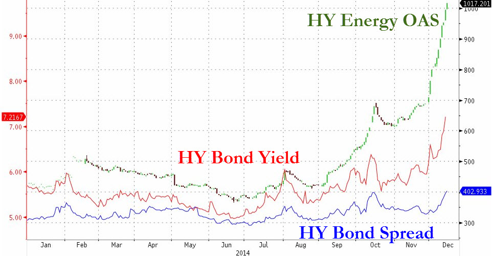 Credit leads, equities lag. Across the HY space, energy remains the weakest while financials are feeling the heat. The OAS (option adjusted spread, likable to a negative sharpe measure on fixed income) on a composite of energy names has spiked, indicating that liquidity is already a major concern amongst energy companies. HY credit continues to underperform its equity counterpart, signaling that there is further downside room for the broad index to fall