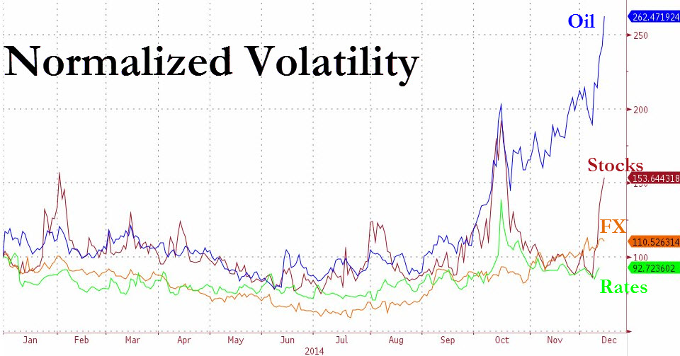 Realized volatility across the financial markets shows how selling in energy related assets spread to other asset classes. During the first phase of the volatility flare in energy, the rest of the market seemed to have took that as an isolated event and remained relatively insulated. It was not until early December that the contagion effect kicked in and all asset classes were on the same page