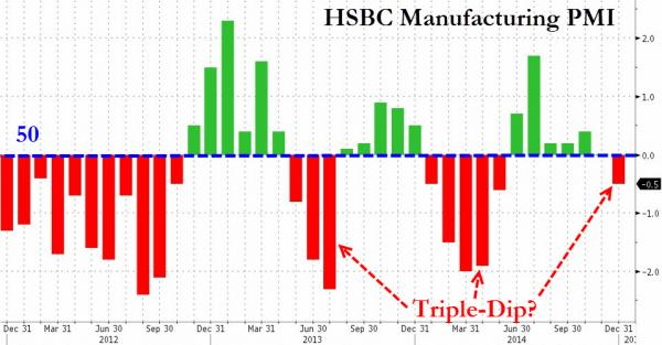 HSBC/Markit's China PMI fell to 49.5 in December, lowest in 7 months, from 50 in November, even after PBoC efforts to ease monetary conditions. The HSBC manufacturing PMI dipped below 50 for the first time since June this year, a contraction of manufacturing activity in the Chinese economy. Although there have been discrepancies between HSBC's and the official PMI figures, this seems to be a precursor for slack going forward