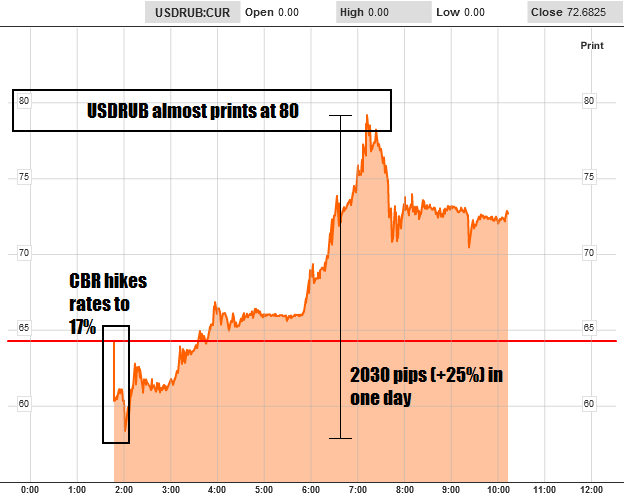 The markets only bought the CRB's measures for around 5 minutes, after which it was all dumping of rubles even as the market was more or less closed. Selling or RUB accelerated once continental Europe opened for trading. A 2030 pip low-high move defies history. It is difficult to tell if we have seen the lows for the ruble just based on sentiment