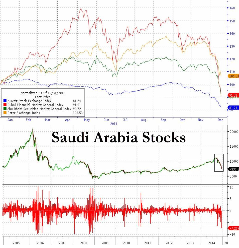 Dubai's Financial Market General Index is now down 40% since the peak in oil prices in June this year. For now, only Qatar is clinging to gains YTD as the rest of the Middle Eastern equity markets give up 30-60% gains from mid-year and tumble to negative. Dubai and Abu Dhabi alone are  down over 8% since Friday. Saudi Arabia is down 7.3% today, the biggest drop in 6 years