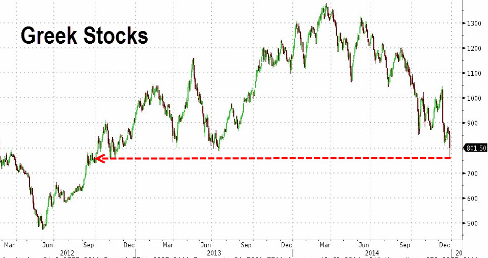 The ASE has been tumbling ever since the start of 2014 and has already cleared significant support levels.  Greek stocks remain the worse performers in Europe this year