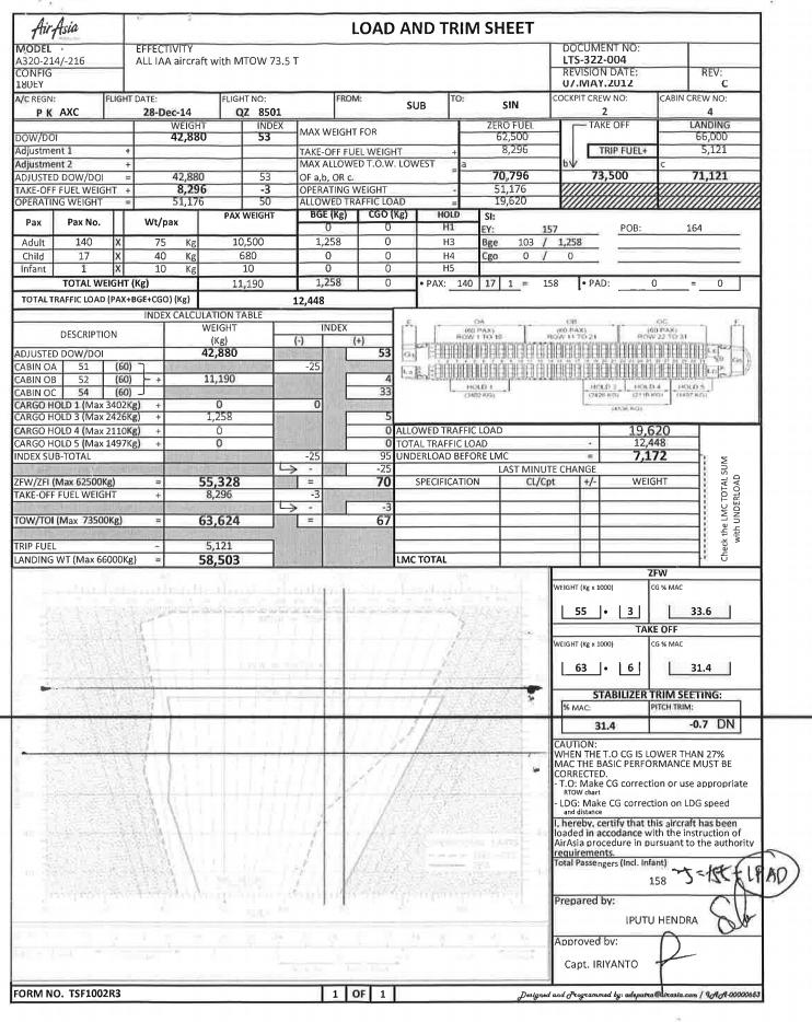 The Load and Trim Sheet of Flight QZ8501 on 28 December 2014 indicates that there was  8,296kg of fuel in the airplane's 3 tanks prior to takeoff ; an estimated  5,121kg was for the actual flight  with the residual as standard margin. This implies that QZ8501  could not have remained airborne for longer than 211 minutes (3 hours 31 minutes)  based on rough calculations; the airplane would have  ran out of fuel by 1006 GMT+8 , around  3 hours 10 minutes after last contact  with Jakarta ATC