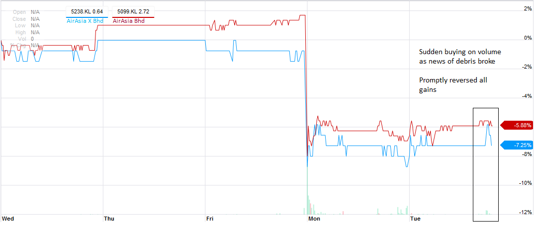 Sudden buying in stocks of AirAsia X Bhd didn't see follow through; even those of its parent were nonchalant to the innocuous news of debris. Markets remain sanguine for a miracle