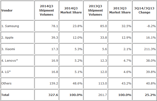 Although the giant smartphone marker from Korea remains the largest producer,  Samsung was the only one of the top 4 to see a decline in shipments from 3Q13 , and consequently also a decline in market share.   Volume growth of XiaoMi was tremendous , and although it still remains far behind Apple in terms of volume and value of shipments,  it has already surpassed Lenovo  which was previously China's largest smartphone maker. Data from IDC: 29 Oct. 2014