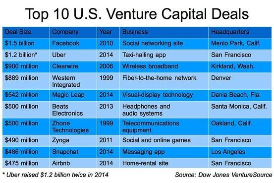 Facebook's VC funding deal in 2010 still ranks top in size at $1.5bn. Uber's deal in December 2014 came close but XiaoMi's latest round of funding came $400mn shy at $1.1bn, not that it's a bad thing