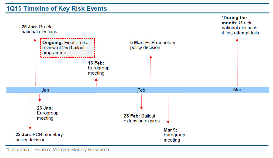 The timeline highlighting key event risks pertaining to Greece's upcoming parliamentary elections which entails a potential Syriza majority.  The full timeline narrative of this episode can be found in our previous update