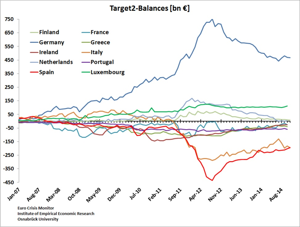 Target2 balances of the 10 largest countries of the Euro Zone. Germany's surplus peaked at over   €750bn in 3Q12  and has since trended lower after  the nadir of the European Sovereign Debt Crisis in 2012 where Germany was the last sovereign lender of resort for the PIIGS nations. Spain still bears the largest deficit almost tying in with Italy while Greece's sits marginal close to balance due to the small size of its economy
