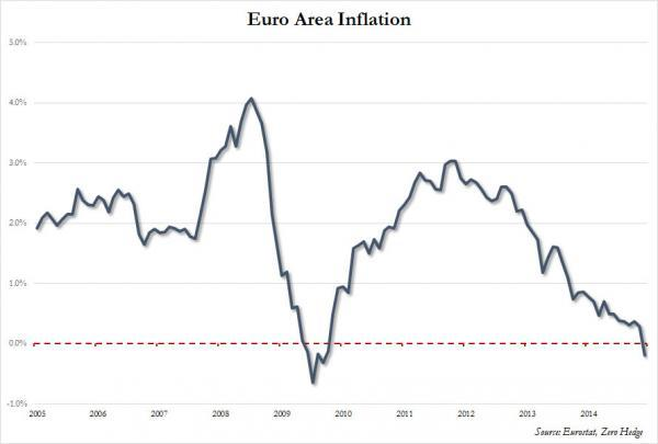 This chart courtesy of Zerohedge, illustrates how the Euro Zone just slipped into the twilight zone of deflation; and it didn't do so with a whimper but instead nose-dived under 0% from November's 0.3%. This comes on the heels of Draghi's comments on launching sovereign QE