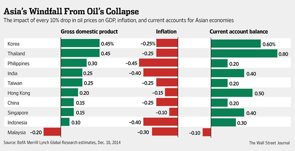 According to the WSJ, most Asian economies (and emerging markets) stand to benefit from weaker energy prices. They stand to benefit from lower inflation pressures and enjoy better trade balances in the process. This doesn't however take into account the negative contagion effects off an negative oil price shock