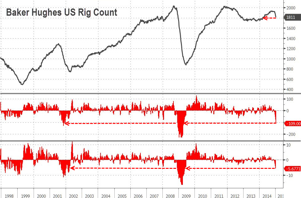 The Baker Hughes oil rig count has continued to tumble at an accelerating pace to  1811 rigs last week, down by 109 rigs from the previous week . This illustrates the point we have been harping on, namely that   lower oil prices are just part of Saudi Arabia's secular strategy to crowd out new entrants of US shale-oil producers, and especially those with high breakeven costs