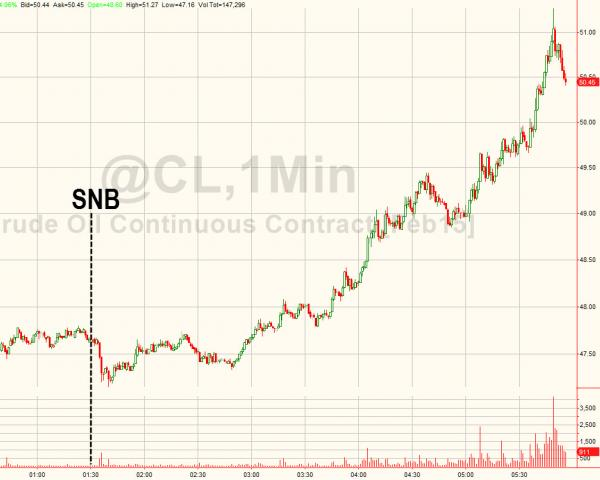 """Crude oil has benefited from the """"ECB QE"""" possibility/speculation"""