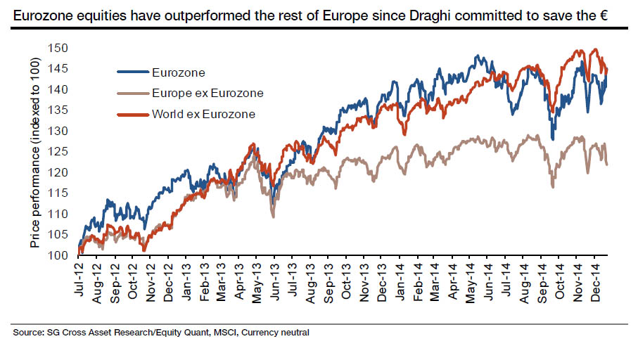 """Even when denominated in Dollars, European equities have performed on par with the rest of the world. In Euro terms, European equities have been the best overall performer across the world since 2012. The really in European risk has never seen too large of a hiccup since Mario Draghi's """"whatever it takes"""" speech"""