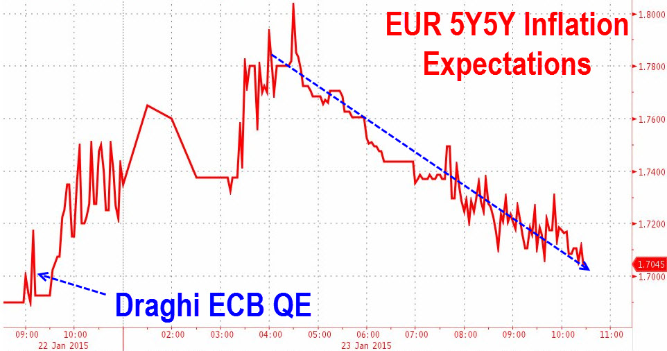 Market-based inflation expectations are one of the ECB's key factors for shaping monetary policy. After initially spiking hire in the wake of it's EAPP, Euro 5-year inflation breakevens have round-tripped to unchanged; seemingly ridiculing the ECB's move to combat European deflation