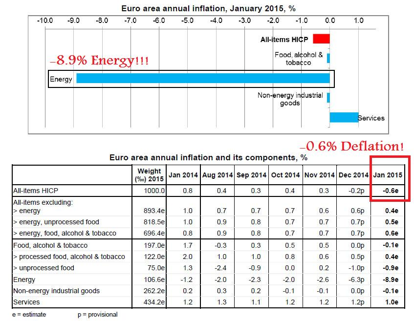 """Unsurprisingly, a breakdown in January's prelim figure shows where the chill emanates from: Energy.  """"Isn't cheap energy good for consumers?"""", one might quip. Certainly; but apparently not so for the trillions of Euros in bad debt still sitting somewhere on the books of many European banks . Good luck to creditors, because the ECB sure isn't going to monetize those liabilities anytime soon"""