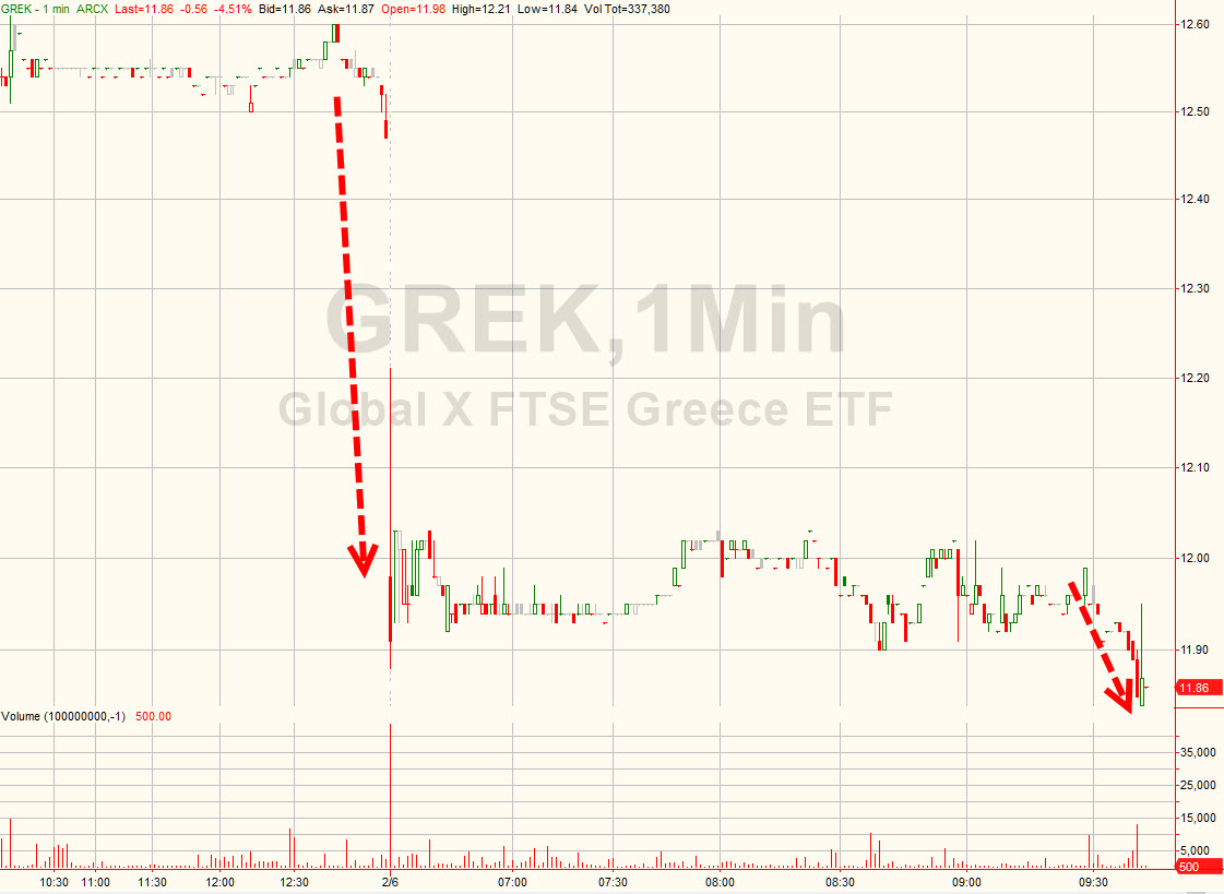 """Greek stocks (""""GREK"""" ETF) was largely ambivalent on the news of S&P's downgrade. Markets have become numb to the now constant barrage of negative news out of Greece. The open on Friday's trading session saw abrupt selling as yet another session of negotiations failed to yield new ground on Thursday. We aren't sanguine at all"""