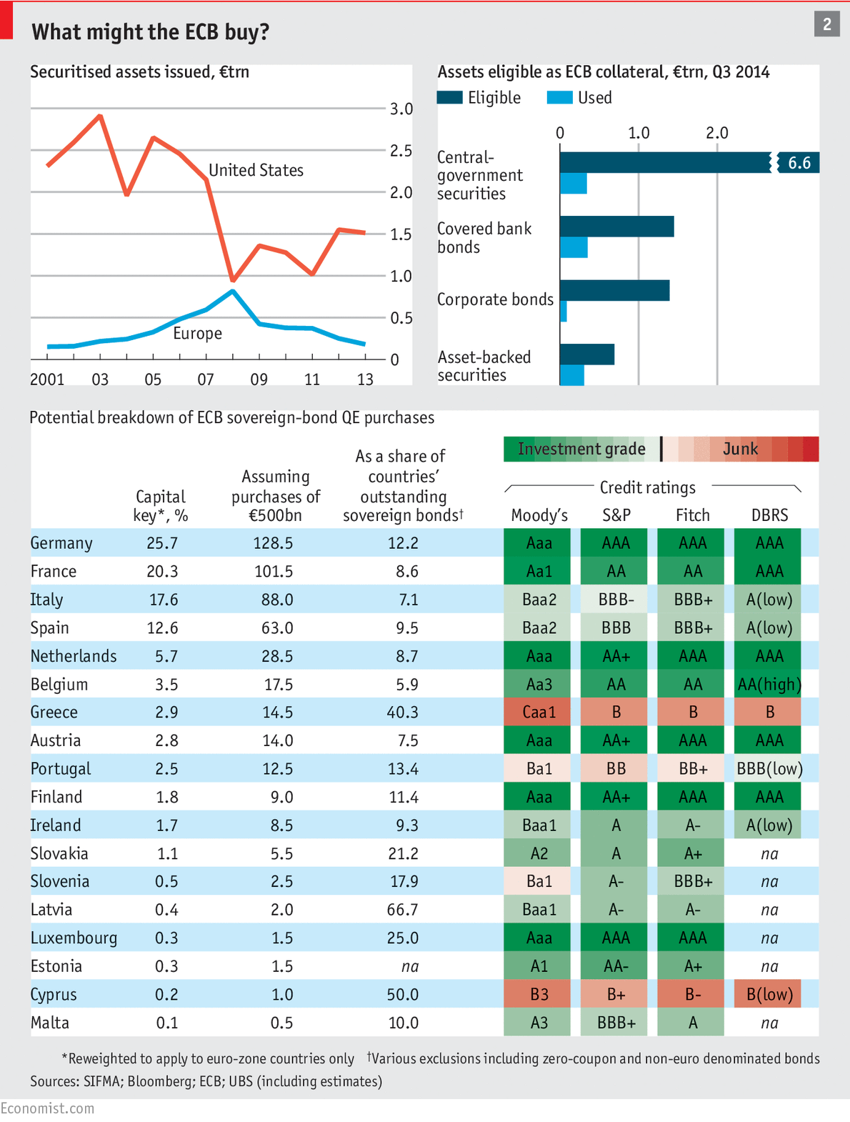 This infographic courtesy of The Economist does a good job at explaining how the ECB's EAPP will affect the structure of European banking and financial assets. The top right pane shows the gross quantity of assets that have been securitised, such securities include ABSs - the American shadow banking market remains far more developed than Europe's mainly deposit based system. The top right pane indicates that most of unencumbered collateral in the Euro banking system still resides in the form of sovereign debt securities. The lower pane basically breaks down the plausible allocation of EAPP purchases by the ECB based on the respective national banks' capital keys