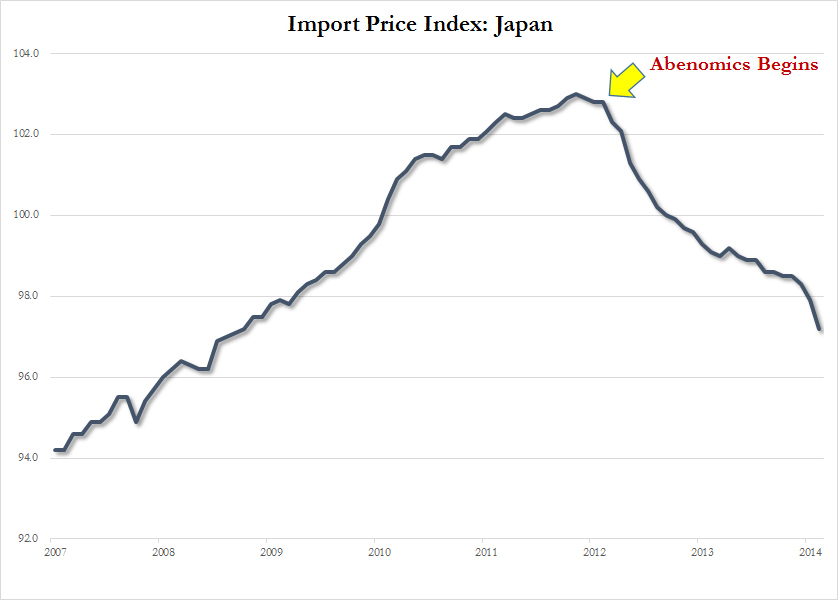 """Japan Import Prices : When Shinzo Abe launched his much coveted """"Abenomics"""" solution in a desperate attempt to defeat the ghost of the past that is deflation and stagnation, the markets placed high hopes in some efficacy at the very least. 3 years after Abenomics began, things have taken a turn for the worse, far worse. Case in point; import prices have cratered, a large part due to cheap energy imports even factoring in a weak Yen. Abenomics has just about achieved nothing on the front of boosting prices. The only prices that have been inflated are those of financial assets such as stocks"""
