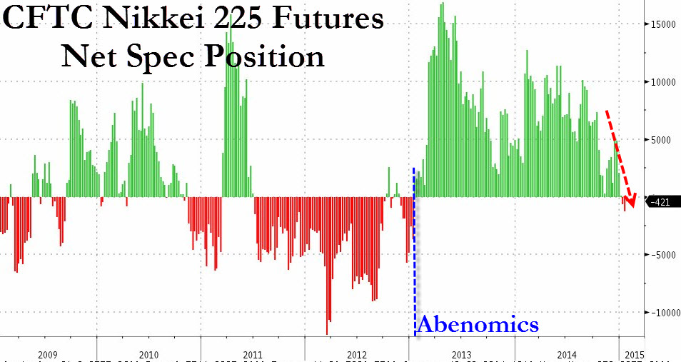 CFTC Nikkei Positioning : For the second consecutive week since Abenomics began in 2013, the CFTC commitment of traders report indicated that traders have become overall short on Nikkei 225 futures. The significance of this development is that it seems to hint the market's waning faith in the BoJ and Abe's ability to boost prices of financial assets going forward. The Yen has failed to trade above 121 to the dollar in a very long while now, signalling also that traders believe there is little impetus to add to Yen shorts, implying the inverse for Japanese equities.  Speculators are usually correct for the meat of the move, hence a flip to net short might be a harbinger for further downside in the Nikkei - implying Yen strength. It should be noted that CFTC CoT data is released a full week after positions have been surveyed; traders turned net short Nikkei futures on 23 January