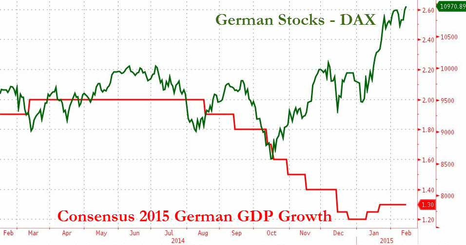 German GDP Estimates vs. DAX : The alligator's jaws have opened up gapingly wide once again, only this time in Europe's strongest and most successful economy - Germany. The DAX 30 this week set a new all time record high on Friday despite the Euro being relatively unchanged. 2015 GDP estimates from the largest European economy have seen a slight uptick in recent weeks but remain precariously near stagnation. The DAX has been outperforming most of its peers mainly due to investors and traders front-running the   ECB's €1.1trn EAPP (QE)  . On top of German equities, German Bunds have also performed extravagantly well with yields going negative up to maturities of 5 years!