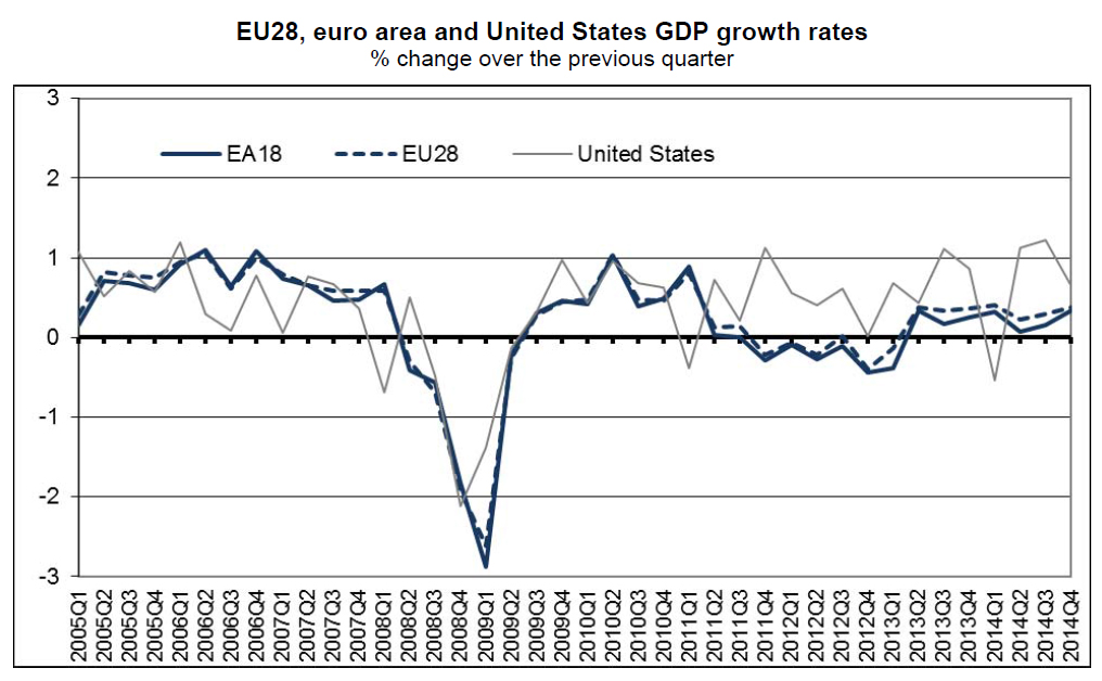 """Europe's Unexpected Improvement : Europe surprised the markets on Friday when figures showed that the Eurozone grew by 0.3% sequentially in 4Q14, on expectations of a 0.2% figure, marginally higher than 3Q14's 0.2%. Annualized, the Eurozone economy as a whole grew by 1.4% in 2014, compared to the 2.6% growth seen in the US. 4Q14's growth was the best in the whole of 2014. However, once broken down into its 18 individual economies, one country stands out - Germany, again. Germany's economy grew 0.7%, much above estimates of 0.3% and the 0.1% seen in the previous quarter. The statistical office has not released a detailed breakdown of the different components yet, but suggested that strong private consumption and investment spending were the main drivers of growth in 4Q14. Exports """"increased again significantly"""". However, imports rose, according to the statistical office, """"at a similar rate"""", implying a neutral contribution from net trade in 4Q14. German GDP figures tend to show a higher volatility than GDP figures in other big Euro area countries (the relative big size of the industrial sector is probably one factor behind this volatility). Hence, we caution against taking this GDP figure at face value. What the figures nonetheless suggest, and what is consistent with the rise in business sentiment over the past couple of months, is that the underlying momentum of the German economy is now picking up again. And so the bifurcation continues"""