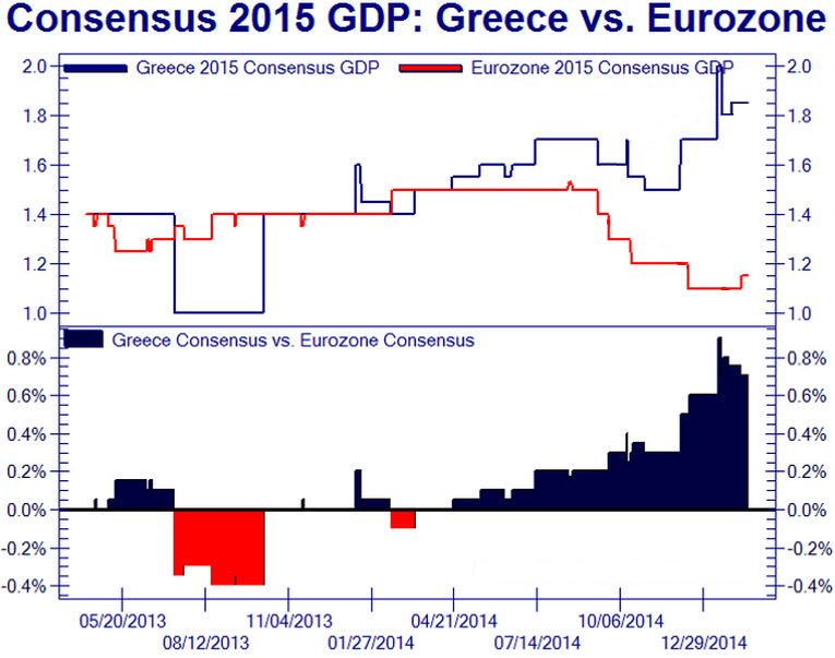 """Why """"Grexit"""" Should Happen : Rather hilariously, we suggest Greece immediately leave the single currency bloc and repudiate all of its Euro-denominated public debt. Why? The above chart shows it all. Not only will Greece see its output growth accelerate ay above that of the EU18, correction, make that EU17; Greece stands to gain immensely from a hyper-inflated Drachma.  Of course we hope readers would realize we're joking about this. Greece, in our eyes, remains as a basket case. It doesn't have a real economy. Tourism, which is its only strong source of revenue, has fallen through the roof in the last few years. Unemployment is high on the national level, and preposterously so amongst youth (under 21 unemployment of nearly 63%). Although we feel that a 2% nominal growth rate for the stricken nation is fully within the realms of attainment, we fail to recognize any significance this bears on the grander scheme of things. An economy that has already shrunk more than a quarter since 2009 ought to experience sharp and sporadic rebounds. This is natural.  We await the official decision once the time runs out in a few weeks"""