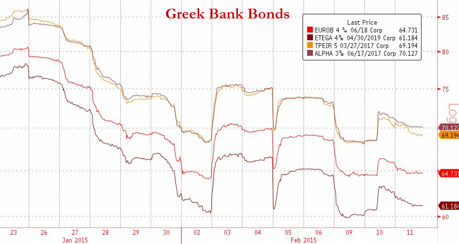 Greek Banks Battered : As with their equity component, bonds of Greek banks have been hit equally hard, easily trading 70 ¢ on the dollar and yielding over 10% for 2 year maturities. The volatility here is just insane. Credit spreads have exploded and CDS premiums have ballooned. We note that on Wednesday this week, the ECB increased the size of its ELA facility made available to Greek FIs. The limit now sits at   €65bn. Recall that Greek debt securities are no longer  eligible to be pledged effective last week. Deposit outflows are under reported in financial media but are definitely happening en mass