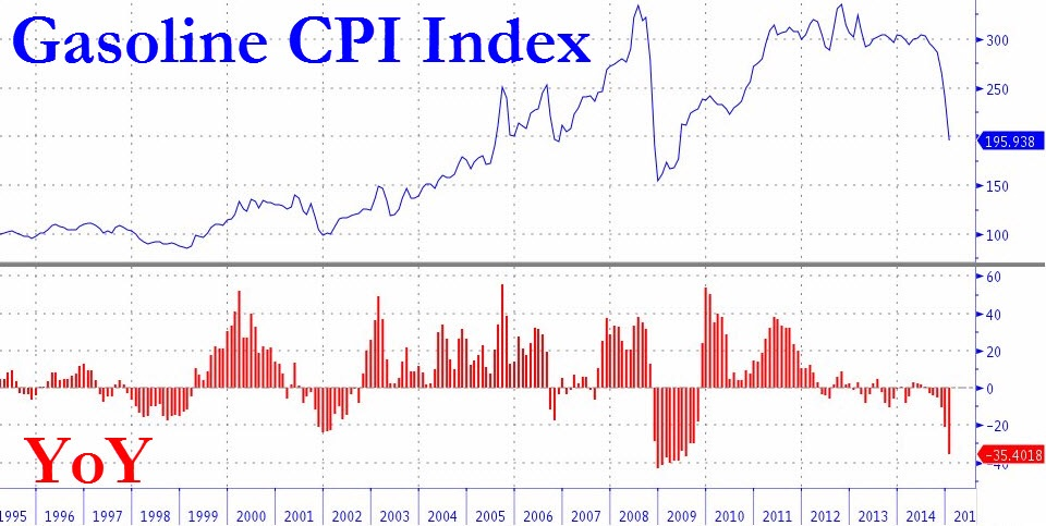The collapse in energy prices has inadvertently filtered down to cheap gasoline prices. In January,  pump prices fell 35.4% compared to last January and 18.7% from the month before . Again, we have only experienced such a crash in the 2008-2009 recession and oil bubble pop