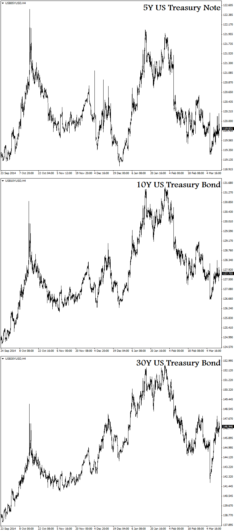 On the UST curve, the 2Y is down YTD, while both the 10Y and long bond are positive albeit having experienced higher than average volatility. It is obvious where traders have been repositioning themselves as expectations of the Fed rate hike constantly shift. The 20Y and beyond have outpeformed while all maturities under 5Y have been negatively affected.   Any trader with a short 5s10s30s butterfly position on would have seen a nice payoff in he last month or so.