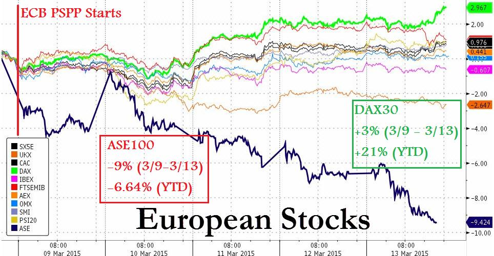 Since the start of the ECB's PSPP, Greek equities have tanked while the rest of Europe remain bid.  Wondered why Greek Finance Minister Yanis Varoufakis lambasted the ECB's PSPP now?   Wonder no further. Sore losers and empty vessels both make the most noise.