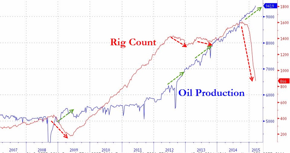 The grand enigma continues to confound. Despite much lower energy prices and and a waterfall decline in operational on shore oil rigs, US oil production has shown no signs of a top.   Chart courtesy of Zero Hedge