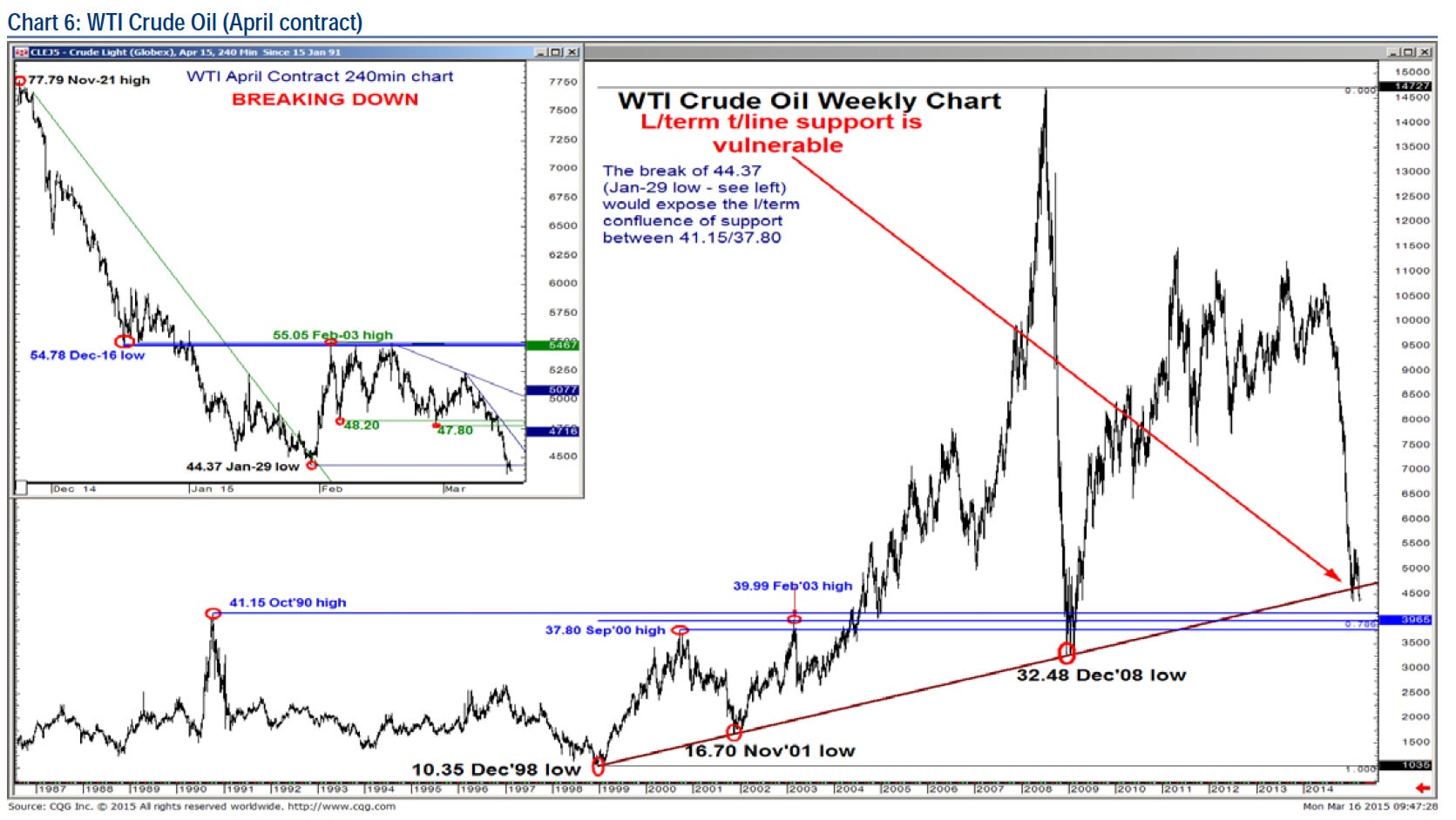 This long term chart shows where WTI prices currently rest. The trend line connects the last 3 cycle lows and translates to $42 on WTI as being a key support level. The price action so far has showed us that it is more likely than not that prices will pierce through this critical level and test sub-$40 prices.   Indeed, we have see massive short covering following Wednesday's FOMC statement and press conference, but it looks to us that it is an opportunity to ride he downside.    Chart courtesy of BofAML