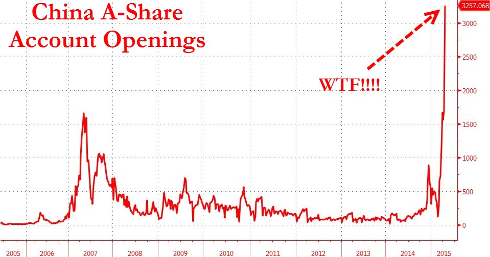 The number of regulated A-Share accounts in China has surged vertically since mid-Febuary to a mind-numbing 3.257mn accounts last recorded in April 21.    This easily surpasses the peak seen in 2007 during the onset of the global recession and financial crisis. But under what circumstances will this vertical trend continue?  We believe part of the reason for this surge has been the  breaking down of capital restrictions across the boarder with Hong Kong, allowing mainland investors access to Hong Kong markets for the first time in decades  (see chart 3). To do that, mainland investors have opened stock brokerage accounts that allow them to trade not only on the main boards of China but also transact across the boarder.   Despite authorities imposing stricter margin requirements and raising minimum deposits to retail brokerage accounts, retail investors in China have apparently not been deterred one bit.  With the sheer amount of  cash on the sidelines , it is no wonder we are seeing  hockeystick charts  all across China even as it's economy continues flagging.  Chart courtesy of Zero Hedge