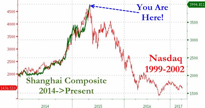 """Overlaying the Shanghai Composite (Yuan denominated) with that of the NASDAQ during its fleeting rally to dysphoria from 1999 to 2000, we can clearly appreciate the similarities.    Although we would usually  caution against curve fitting as a means of confirming a bias , these 2 plots just fits too nicely for us to pass.   Nothing goes up without a reason.  In 1999, the NASDAQ index saw a nearly 120% gain in just over a year; it was primarily due to excessive speculation over the Internet stocks.   The analogy bears little resemblance when we flip over to Shanghai.  No Internet bubble, property boom over, diminishing IPO activity, a flagging economy; the only thing we see lifting all of the Chinese boats is that of central bank and state intervention.    But will this state funded intervention last? And is it any good? We leave these to our reader to figure out.      Hint: Apply Newton's Second Law of Motion.       """"Fear of missing out""""   trumps the  """"Fear of losses""""  as the dominant sentiment across the retail investing and trading community in the mainland. The flurry of buying exuberance has driven up equity multiples to bubble territory. We don't foresee this ending in an orderly fashion. Also note that  volatility has been incredibly elevated  in the Chinese stock markets.  With so many """" weak hands """" propping up this market,  any cursory margin hike or another clamp down on speculative activity in the stock market will trigger a rush for the exits . We just hope no one has mortgaged their homes to buy a few ICBC stocks.  Chart courtesy of Zero Hedge"""
