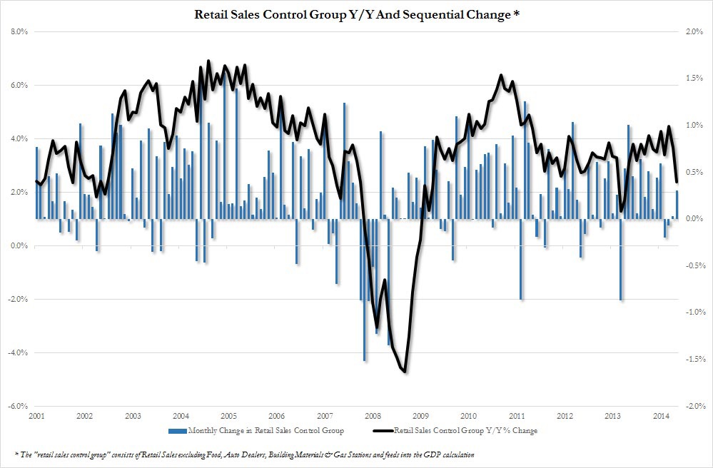 US retail sales have been falling through the roof since March with the annualized change posing as a major threat to consumer spending. Even when viewed month-over-month, the steady roll of improvements seem to have ended in December last year. Real cause for concern.    Chart courtesy of Zero Hedge