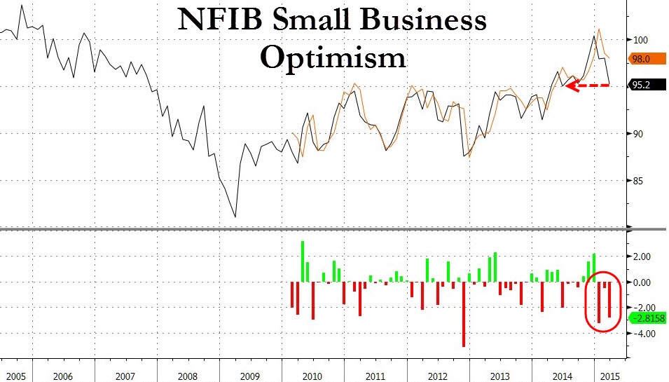 Small and medium enterprises employ more than two-thirds of the America's labor force. Optimism on this front has suffered a significant setback with the NFIB Small Business Optimism Index catering from its highs, along with missing expectations for 3 consecutive months. There is little doubt that with optimism fading this quickly, we will start to see more layoffs and a dip in CapEx (capital expenditures).  Chart courtesy of Zero Hedge