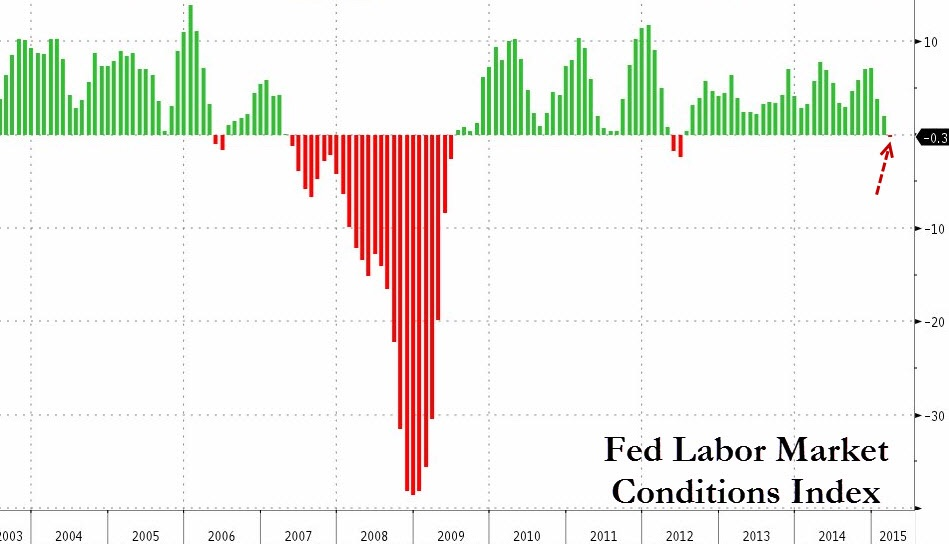 The Fed's Labor Market Conditions Index experienced its first negative print since 2012 as wage growth slows and growth in job openings decelerates. While not yet fully reflected in. Ore mainstream labor market indicators such as the NFP report and ADP Employment report, it is likely that the lull will eventually catch on.   Chart courtesy of Zero Hedge
