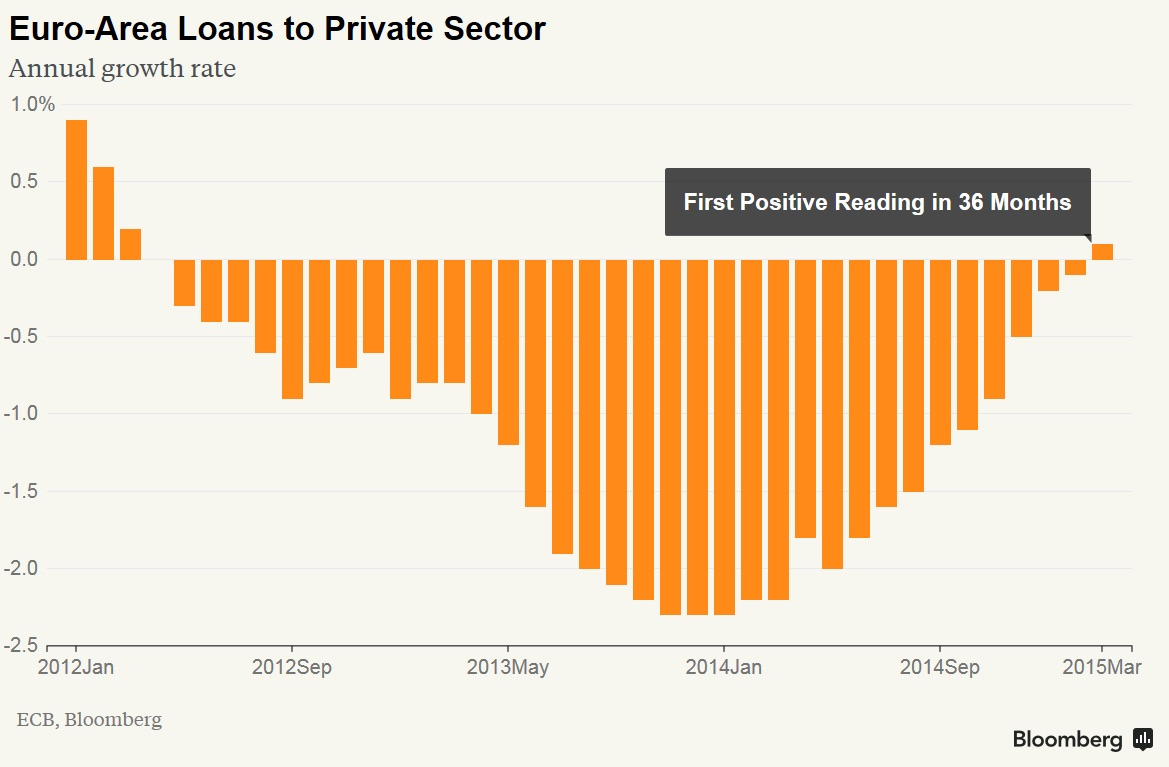 After contracting for a staggering 34 consecutive months, private sector lending in the Eurozone has finally seen its first monthly growth since 2012. Although said growt was by the most marginal increment of 0.1%, it might be signaling that the economic cycle has turned in favor for the the single currency bloc.   We believe private sector credit creation is one of the more important indicators to watch, especially in Europe where net leverage is higher than in most developed economies. Whether this is noise or signal remains to be seen but so far the Eurozone has been showing positive signs.  Chart courtesy of Bloomberg