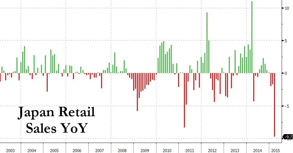 Japanese retail sales for April was a huge shocker even to the most pessimist economists. Declining by 9.7% over March, it was not only the third decline in a row but also the largest on record. The ill effects of the consumption tax hike which came into effect early 2014 are still being felt today.  Chart courtesy of Zero Hedge