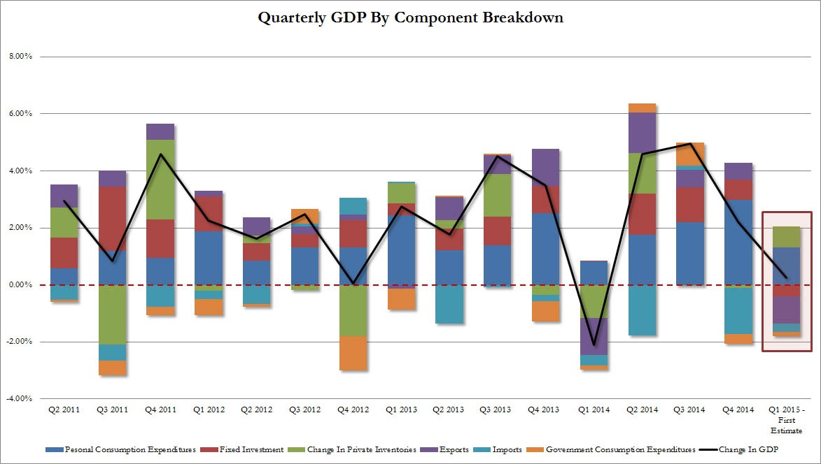 US GDP Breakdown:  Preliminary 1Q15 GDP slowed to 0.2% QoQ, down from 4Q14's 2.2% and missing expectations by a mile following a harsh winter in January and February.   The weaker growth overall was attributed to a drop in consumption growth and decline in exports. Offsetting some of that was a surge in private inventories.  Chart courtesy of Zero Hedge