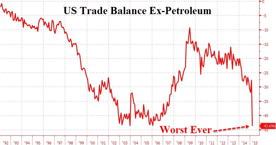 US Trade Balance Ex. Petroleum:  The latest trade figures out of Aerica showed that net trade, exports less imports, fell to a 6-year low of -$51.37bn in March. This was the largest trade deficit since 2009.   Factoring out net petroleum exports, the deficit fell to the largest on record. This is perhaps a sign of the negative effects a strong buck brings.  Chart courtesy of Zero Hedge