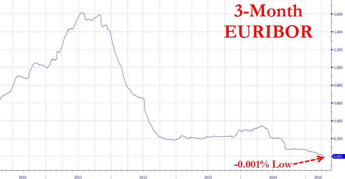 EURIBOR Goes Negative:  The cost of unsecured interbank lending is now in negative interest rates for up to 3 months.   The EURIBOR, or Euro Interbank Offered Rate, is the average rate which banks charge each other and is deemed to be most important reference rate in the European money market.  The average cost of borowing for 1 month in the euro money markets stands at -4.6bp, 7/5/2015. This means banks get paid interest to borrow, and pay interest to lend.  When we talk about the fundamentals of the euro, this is what we actually mean. There is almost too much liquidity in the euro banking system, and a relatively strong euro does not fit this bill.  Chart courtesy of Zero Hedge