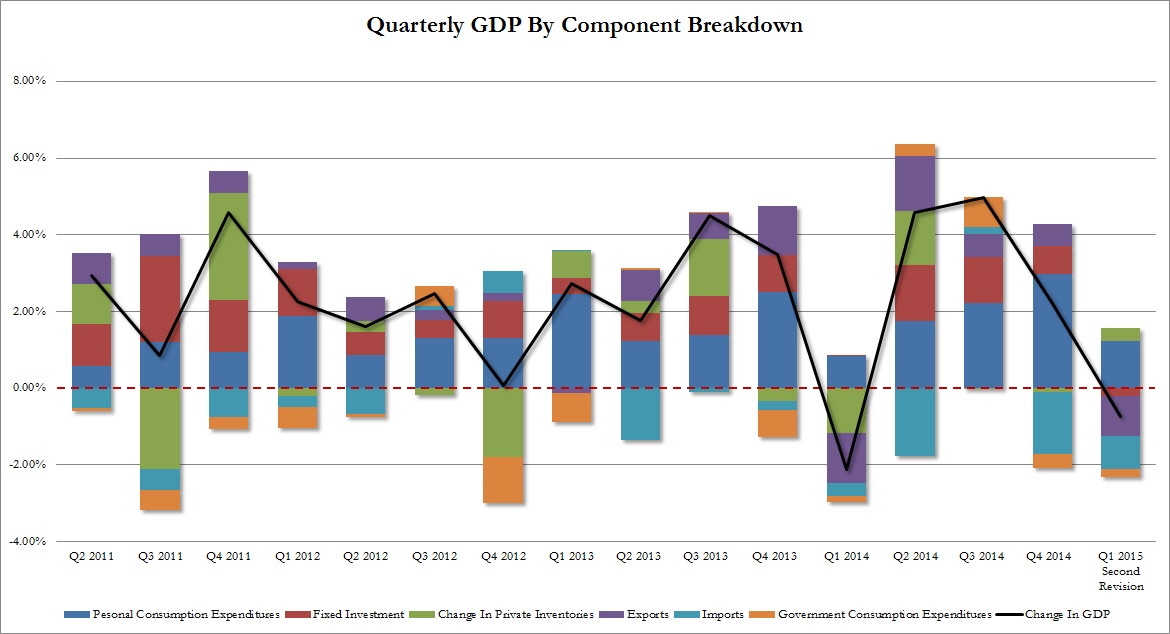 The component breakdown of the first quarter's GDP growth shows that the slump in exports (strong dollar anyone?) and a collapse in personal consumption expenditures (consumer spending) were the main factors for the overall dismal negative growth. Also notable is the change in fixed investments (capital expenditures by private corporations, CapEx) which went from a positive contributor to growth in 4Q14 to negative I'm 1Q15. This is a telling sign.  Chart courtesy of Zero Hedge