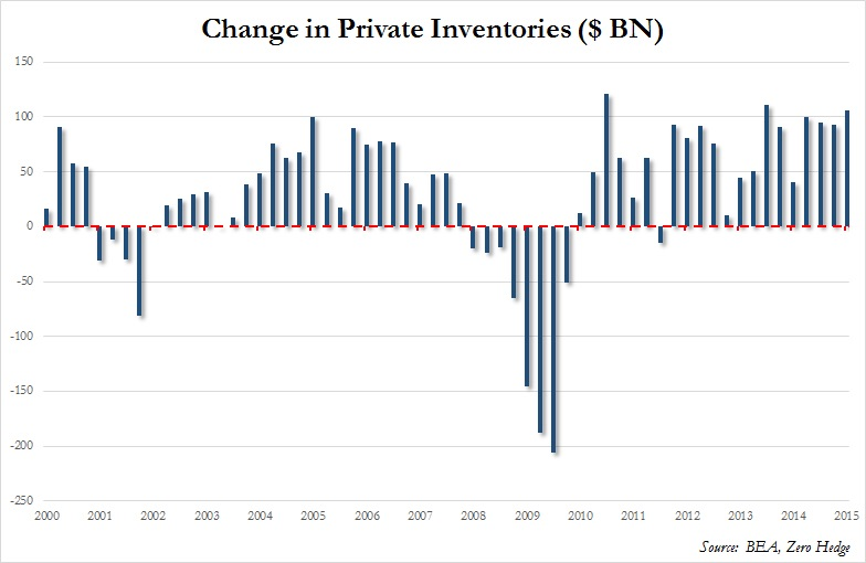 The U.S. economy seems predicated on stockpiling for a crisis. Change in private inventories have been hugely positive post the depth of the Great Recession, much more so than pre recession. This can be thought as, in layman's terms, as borrowing growth from the future as accumulated inventories will eventually have to be cleared at or below current prices (usually). Unless demand picks up, it is unlikely that inventories can continue to build at the current pace without adversely affecting output prices.  Chart courtesy of Zero Hedge