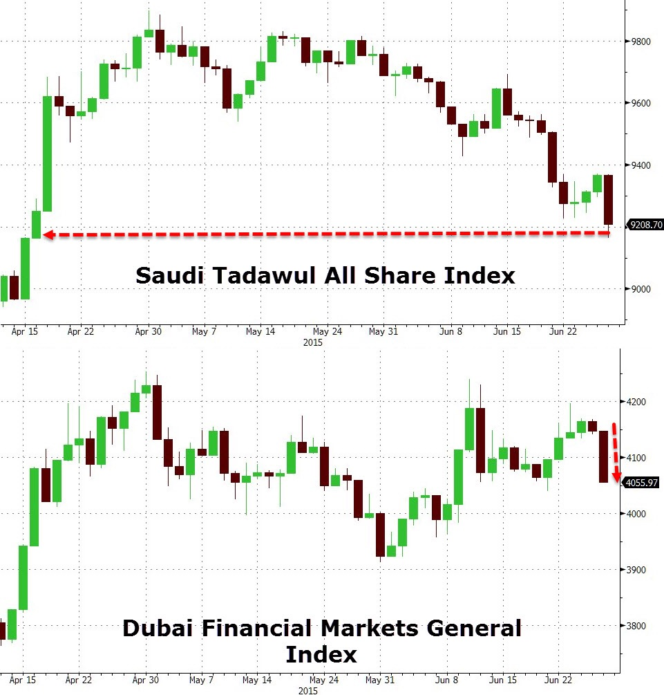 Equity markets that are actually open over the weekends in the Middle East are down more than 3% from Friday's close, and indication of what is to come when screens begin to light up across the world's trading desks.  Chart courtesy of Zero Hedge