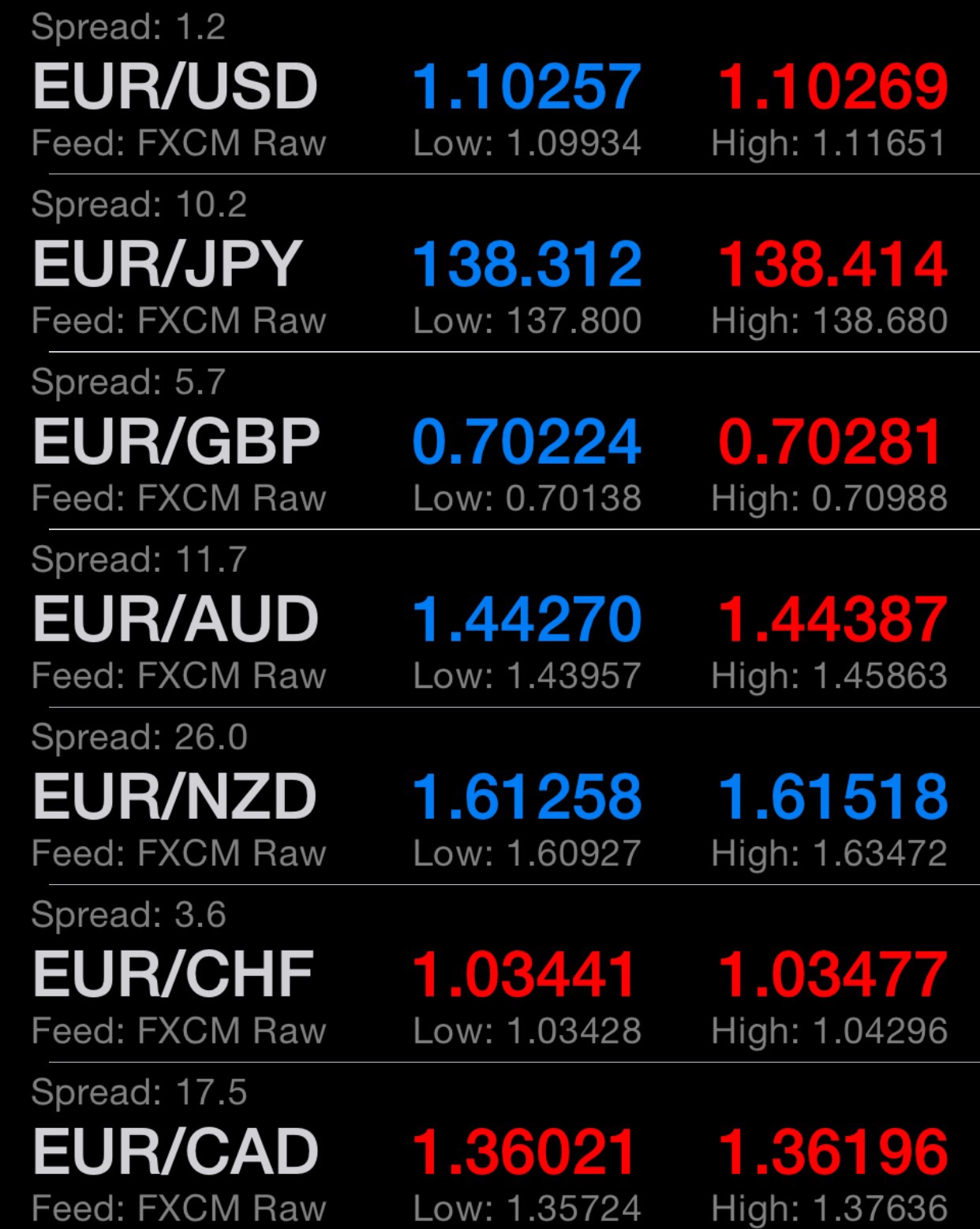 Quotes of euro crosses very early in Sunday's illiquid trading.   Chart by Business Of Finance
