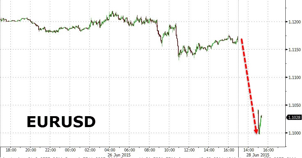 EURUSD gaps 150 pips lower before catching a bounce under the 1.1 big future. Safe haven currencies including the Swiss franc and yen are well bid, dollar is bid as well.  Chart courtesy of Zero Hedge