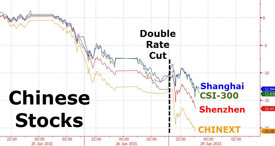 Greece is weighing heavily even on Asian markets. China is down by up to 7% today despite the PBoC cutting 2 interest rates over the weekend. All Chinese bourses are in bear markets now. Greek contagion is spreading fast across global financial markets.  Chart courtesy of Zero Hedge